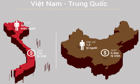 Tương quan kinh tế Việt Nam - Trung Quốc