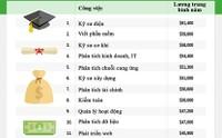 15 công việc lương cao nhất dành cho sinh viên mới ra trường