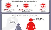 Tỷ lệ nữ nhiễm HIV/AIDS ngày càng tăng